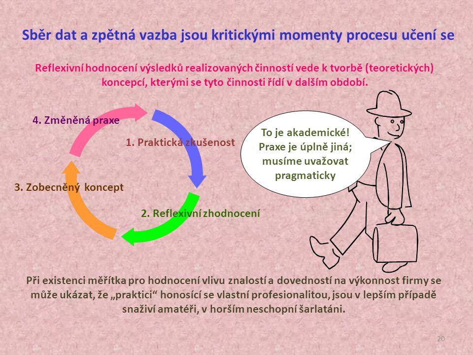 Sběr dat a zpětná vazba jsou kritickými momenty procesu učení se