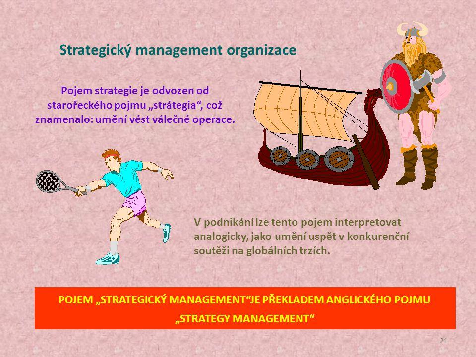 Strategický management organizace