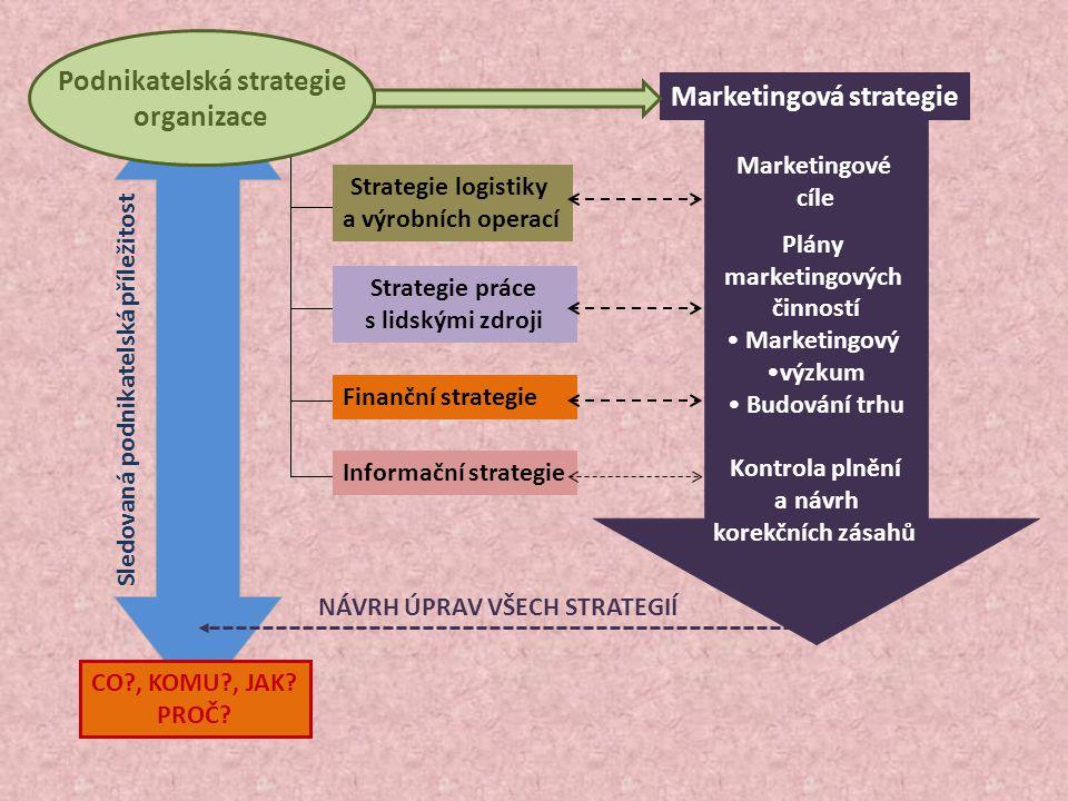 Podnikatelská strategie