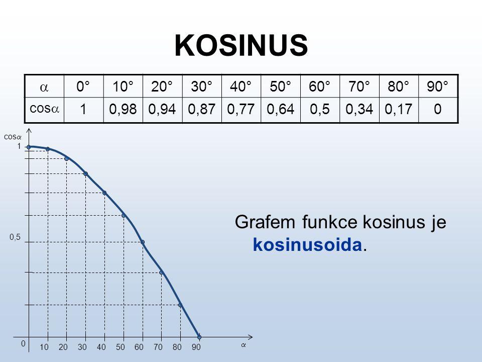 KOSINUS Grafem funkce kosinus je kosinusoida. a 0° 10° 20° 30° 40° 50°