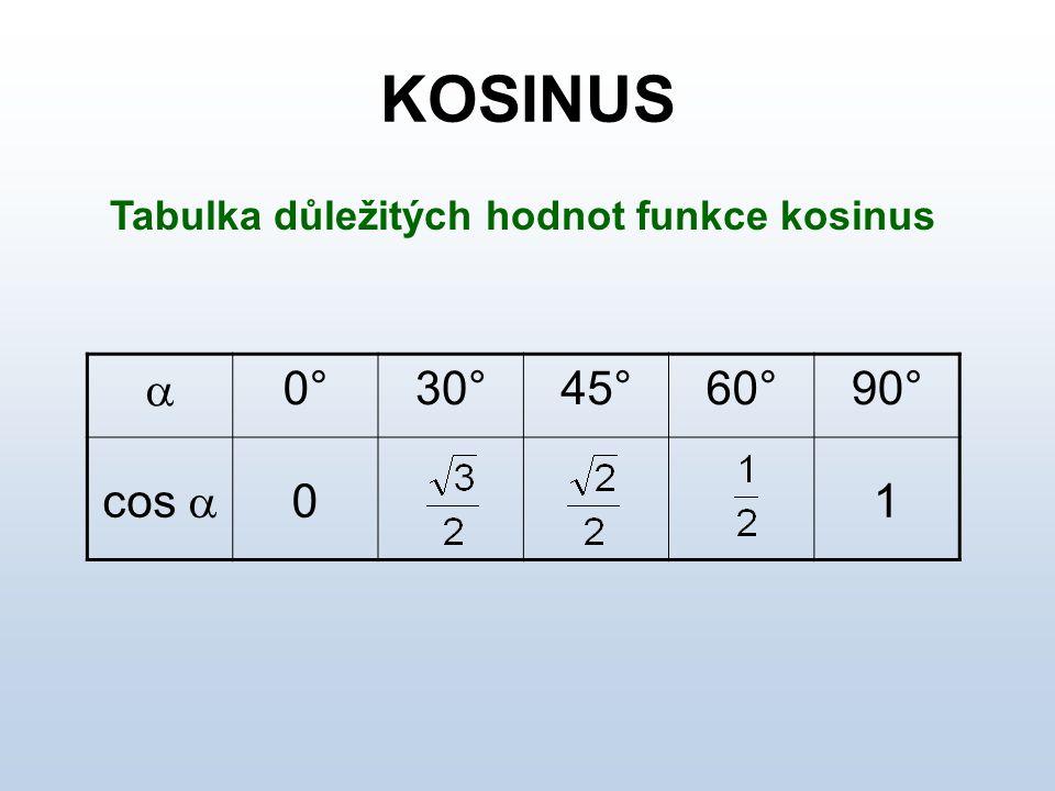 Tabulka důležitých hodnot funkce kosinus