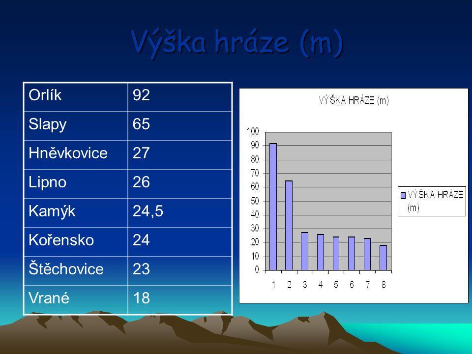 Výška hráze (m) Orlík 92 Slapy 65 Hněvkovice 27 Lipno 26 Kamýk 24,5
