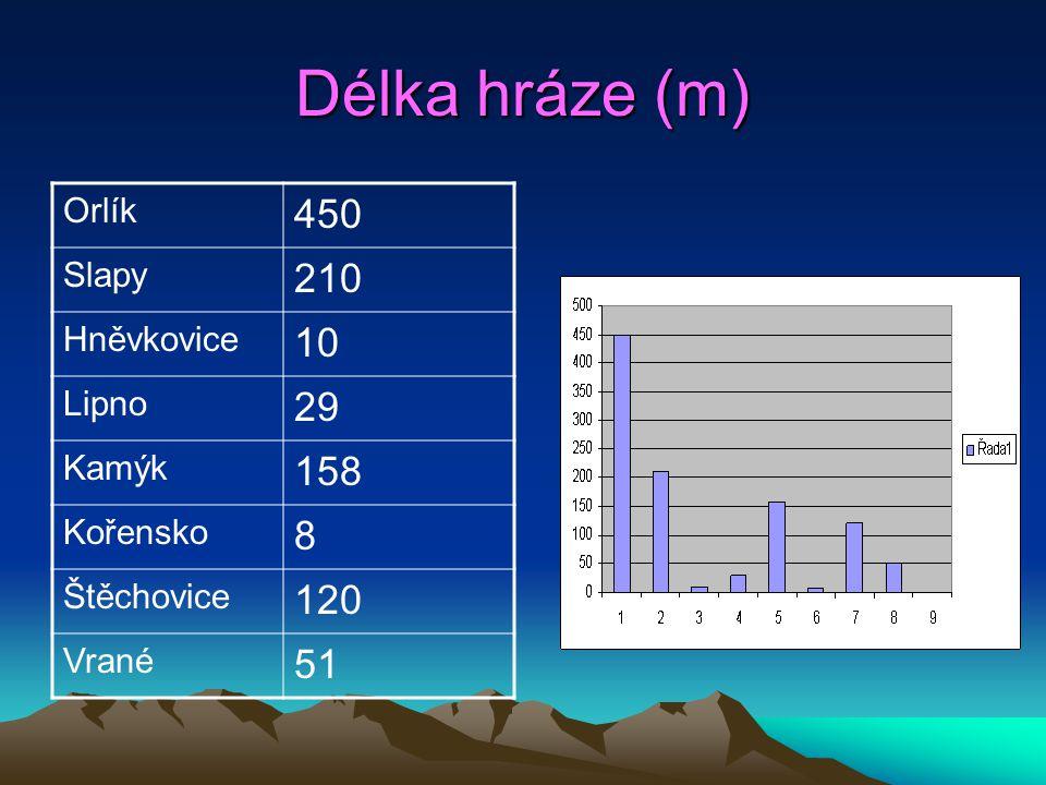 Délka hráze (m) 450 210 10 29 158 8 120 51 Orlík Slapy Hněvkovice