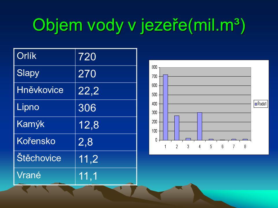 Objem vody v jezeře(mil.m³)