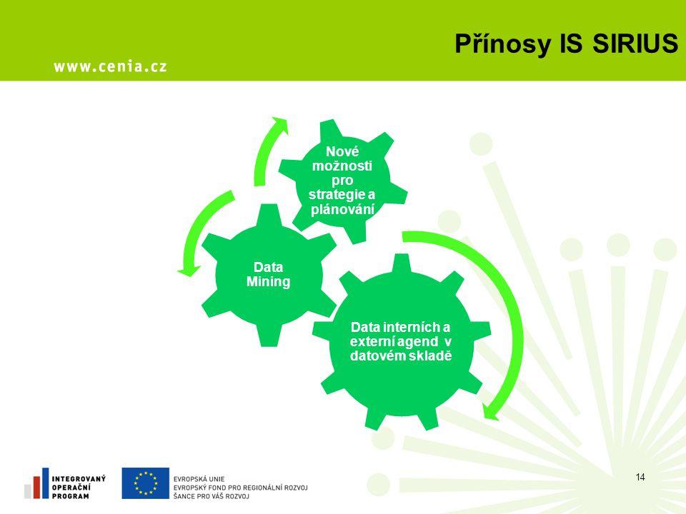 Přínosy IS SIRIUS Nové možnosti pro strategie a plánování Data Mining