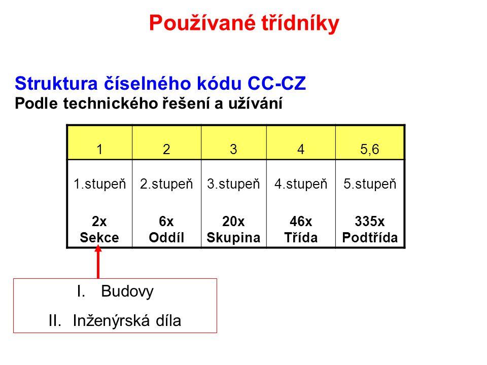 Struktura číselného kódu CC-CZ