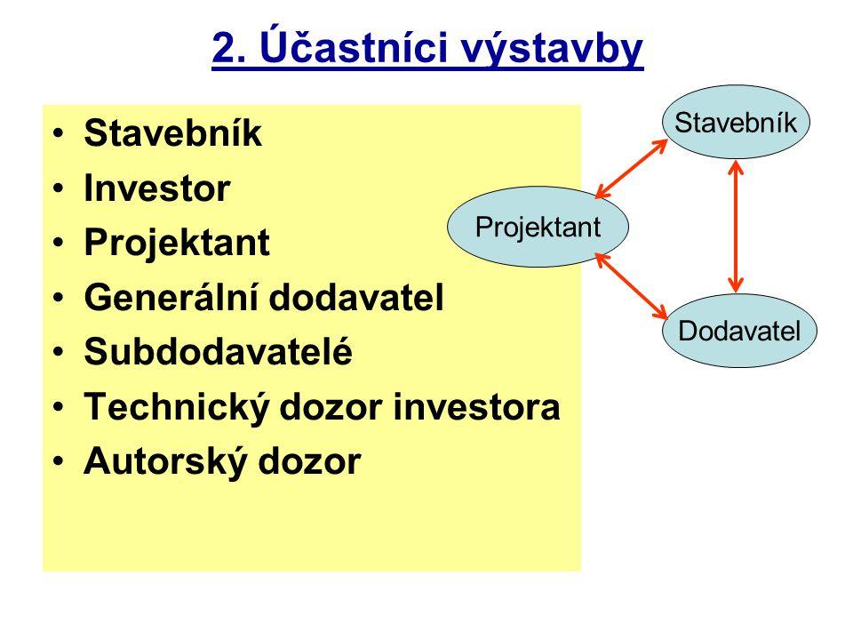 2. Účastníci výstavby Stavebník Investor Projektant