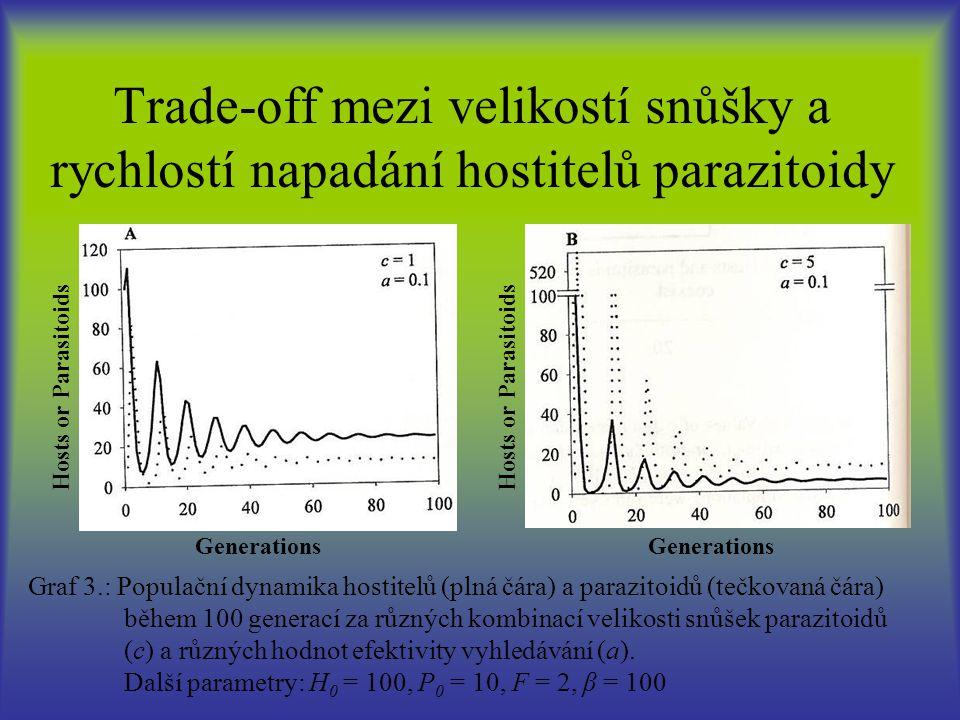 Trade-off mezi velikostí snůšky a rychlostí napadání hostitelů parazitoidy