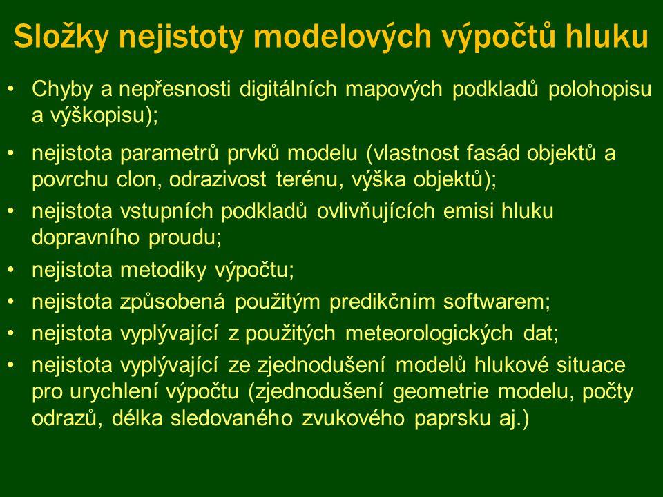 Složky nejistoty modelových výpočtů hluku