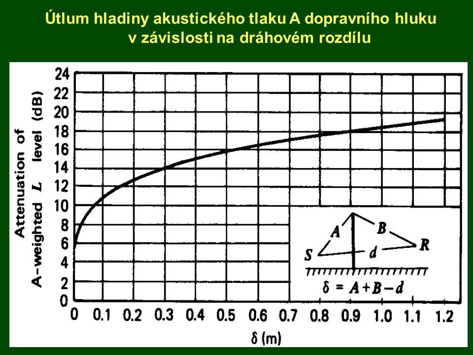 Útlum hladiny akustického tlaku A dopravního hluku v závislosti na dráhovém rozdílu