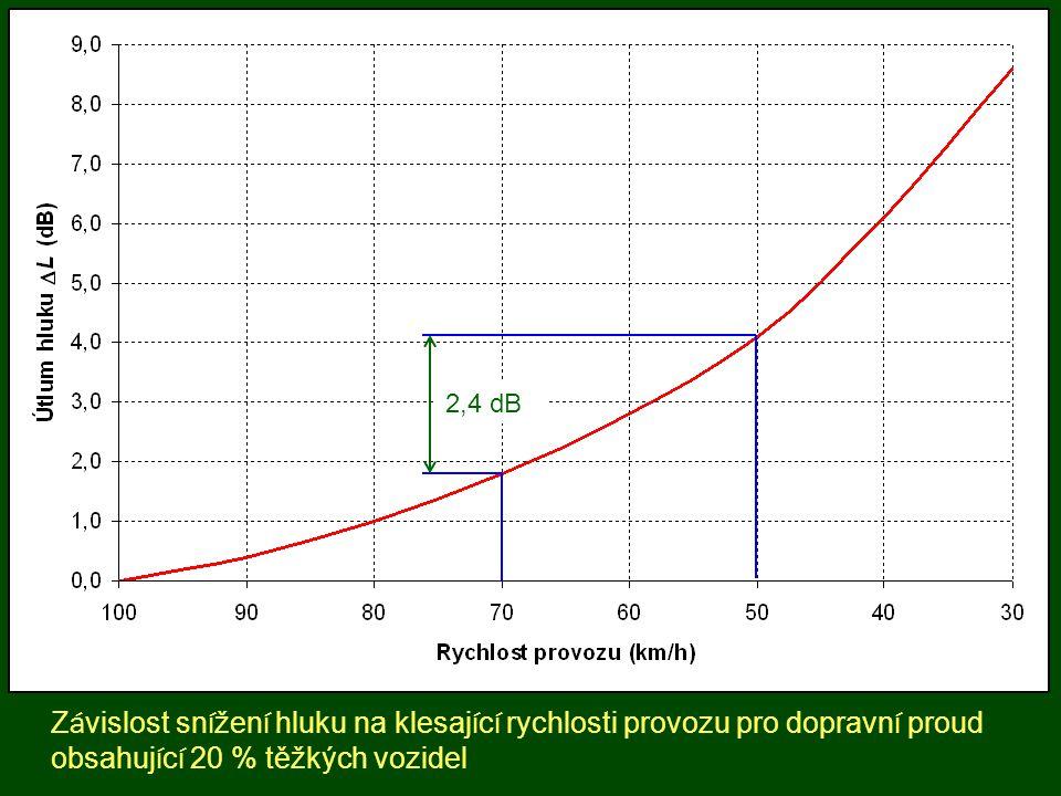 2,4 dB Závislost snížení hluku na klesající rychlosti provozu pro dopravní proud obsahující 20 % těžkých vozidel.