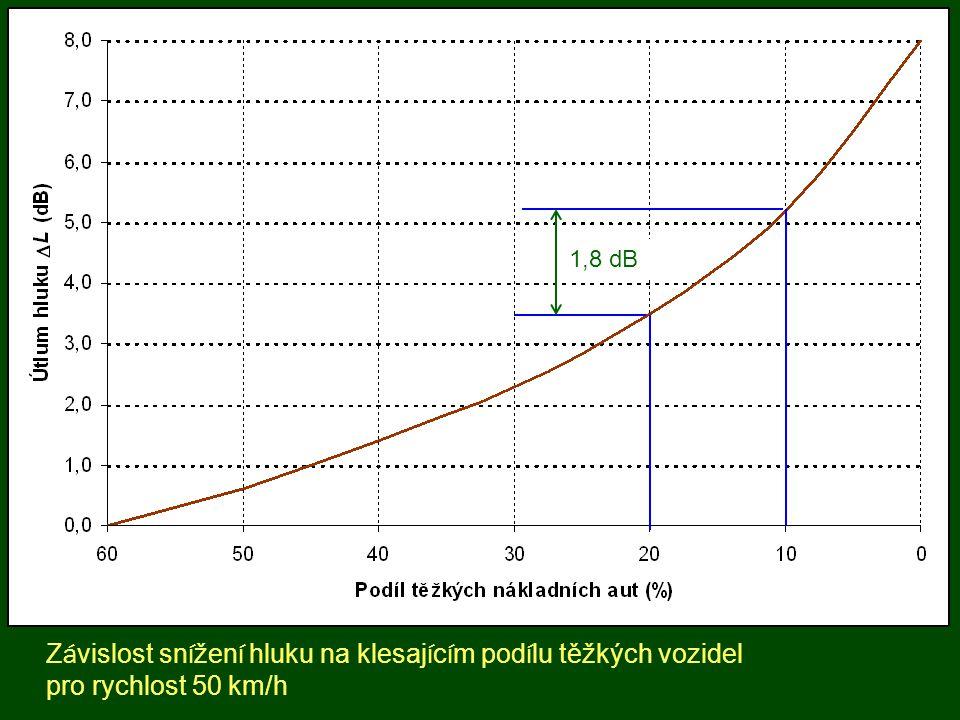 1,8 dB Závislost snížení hluku na klesajícím podílu těžkých vozidel pro rychlost 50 km/h