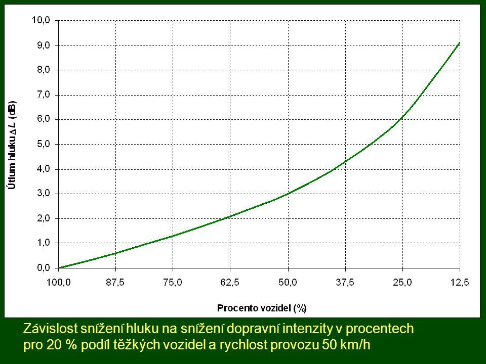 Závislost snížení hluku na snížení dopravní intenzity v procentech pro 20 % podíl těžkých vozidel a rychlost provozu 50 km/h