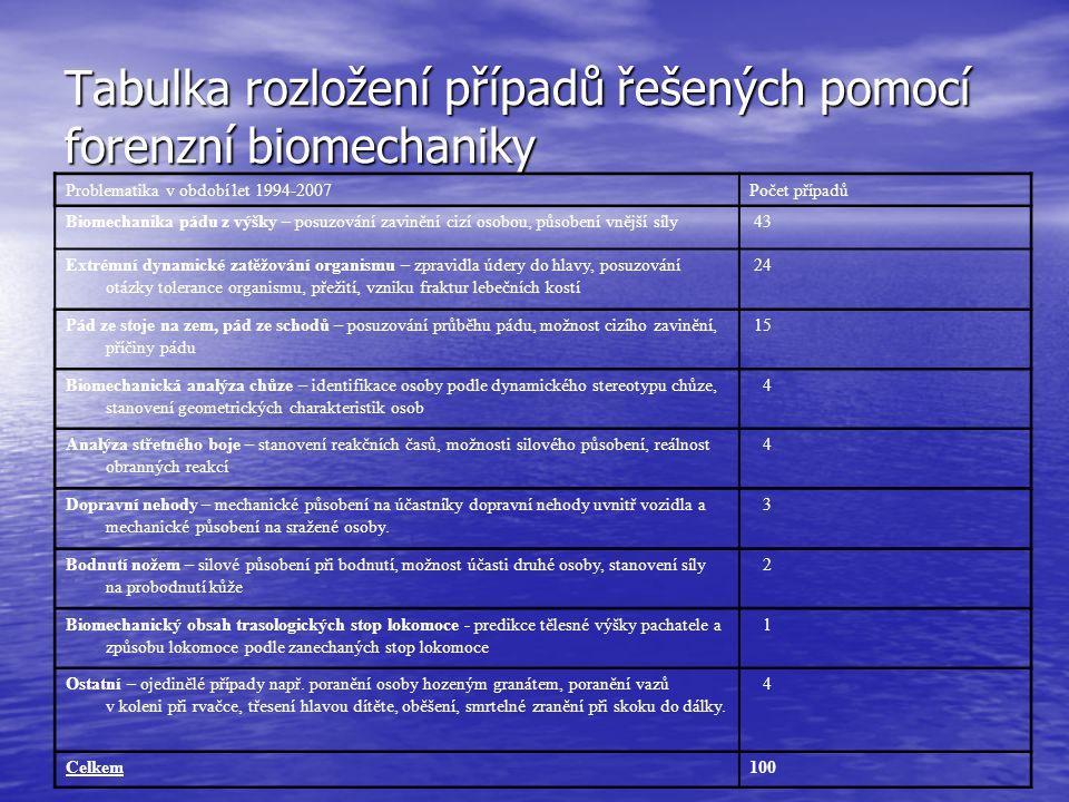 Tabulka rozložení případů řešených pomocí forenzní biomechaniky