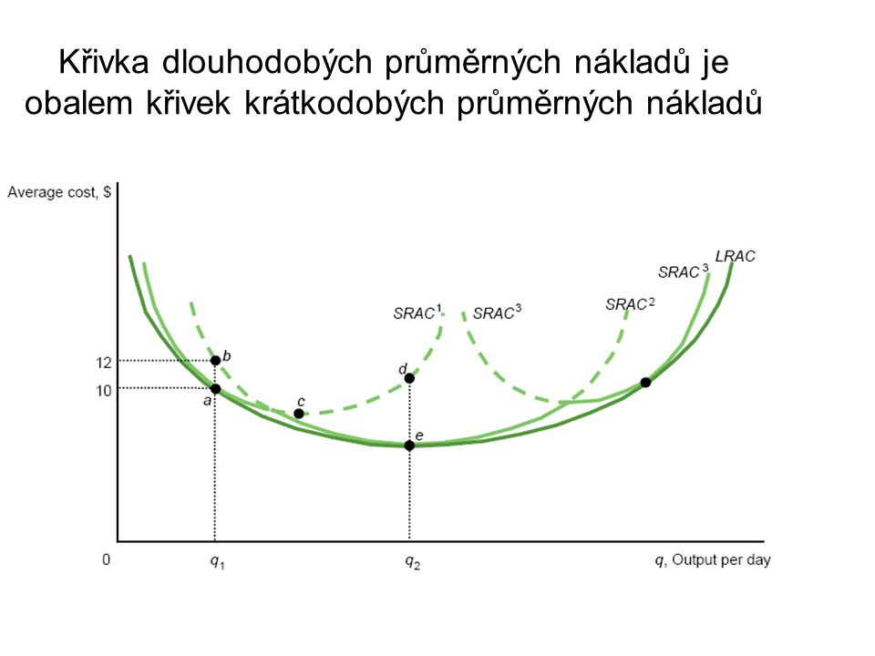 Křivka dlouhodobých průměrných nákladů je obalem křivek krátkodobých průměrných nákladů