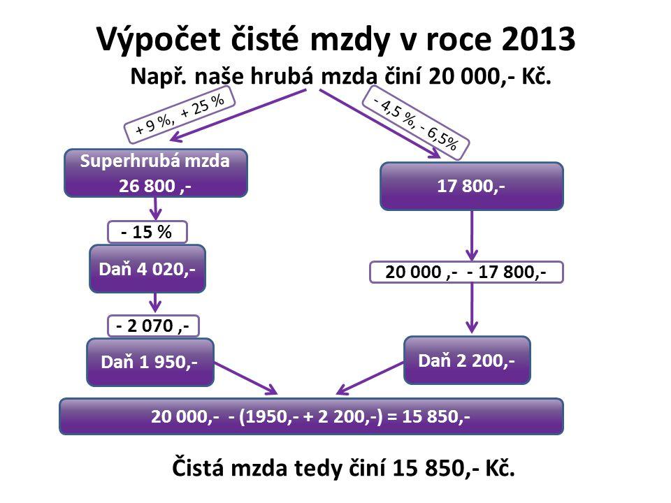 Výpočet čisté mzdy v roce 2013