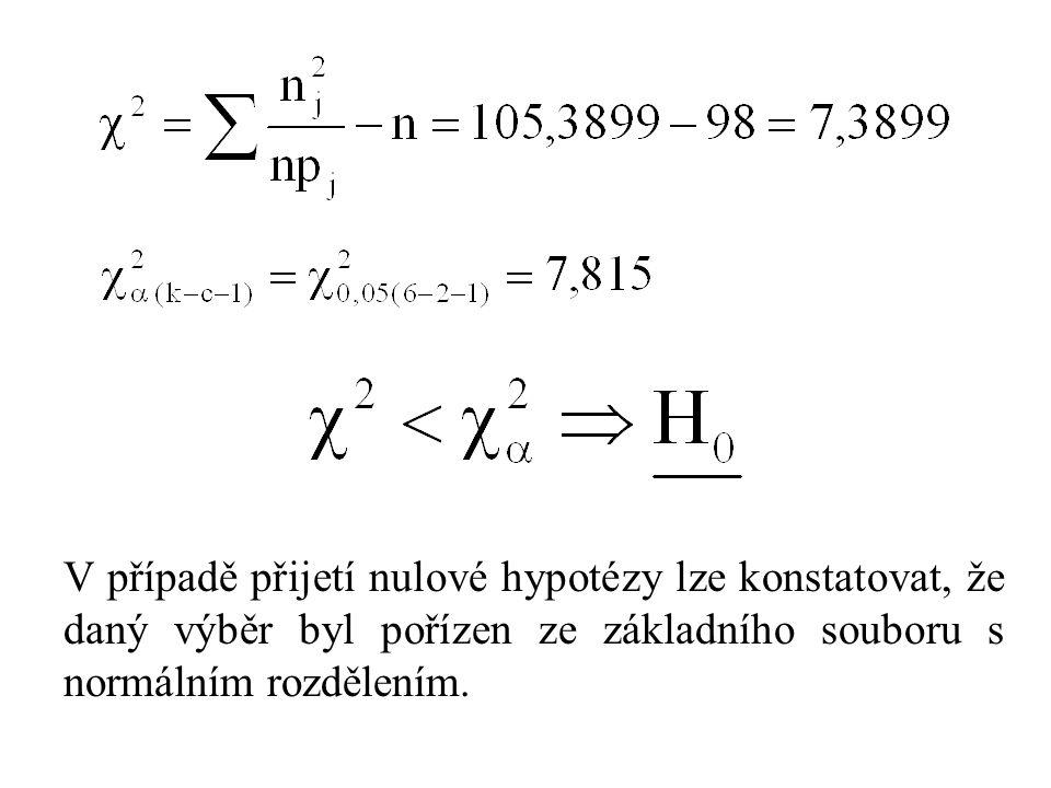 V případě přijetí nulové hypotézy lze konstatovat, že daný výběr byl pořízen ze základního souboru s normálním rozdělením.