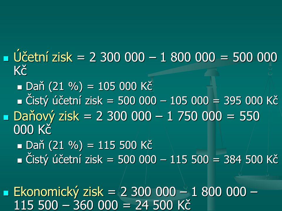Účetní zisk = 2 300 000 – 1 800 000 = 500 000 Kč Daň (21 %) = 105 000 Kč. Čistý účetní zisk = 500 000 – 105 000 = 395 000 Kč.