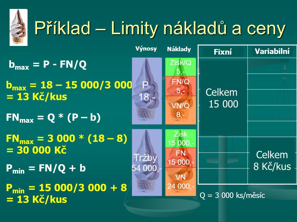 Příklad – Limity nákladů a ceny
