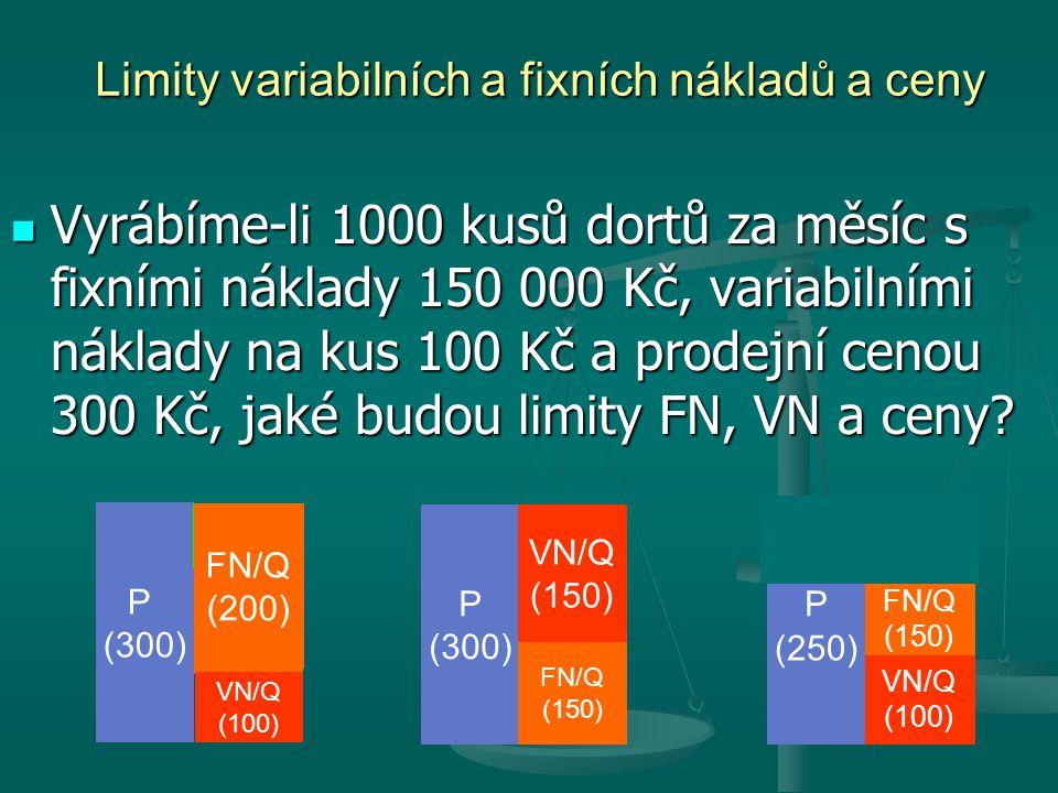 Limity variabilních a fixních nákladů a ceny