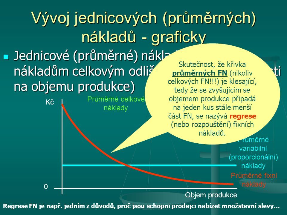Vývoj jednicových (průměrných) nákladů - graficky