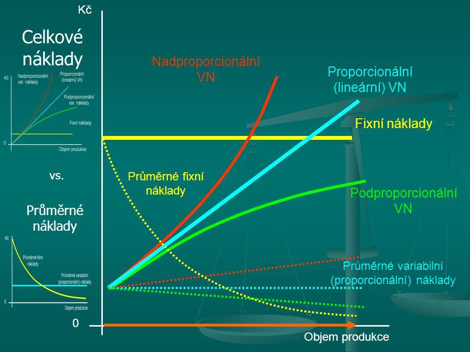 Celkové náklady Nadproporcionální VN Proporcionální (lineární) VN