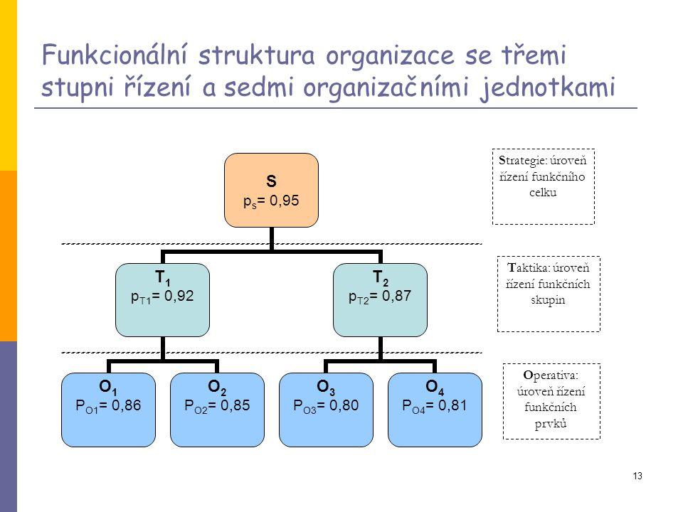 Funkcionální struktura organizace se třemi stupni řízení a sedmi organizačními jednotkami