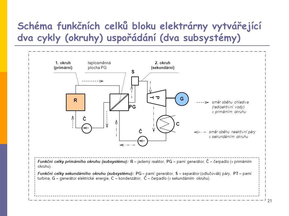 Schéma funkčních celků bloku elektrárny vytvářející dva cykly (okruhy) uspořádání (dva subsystémy)