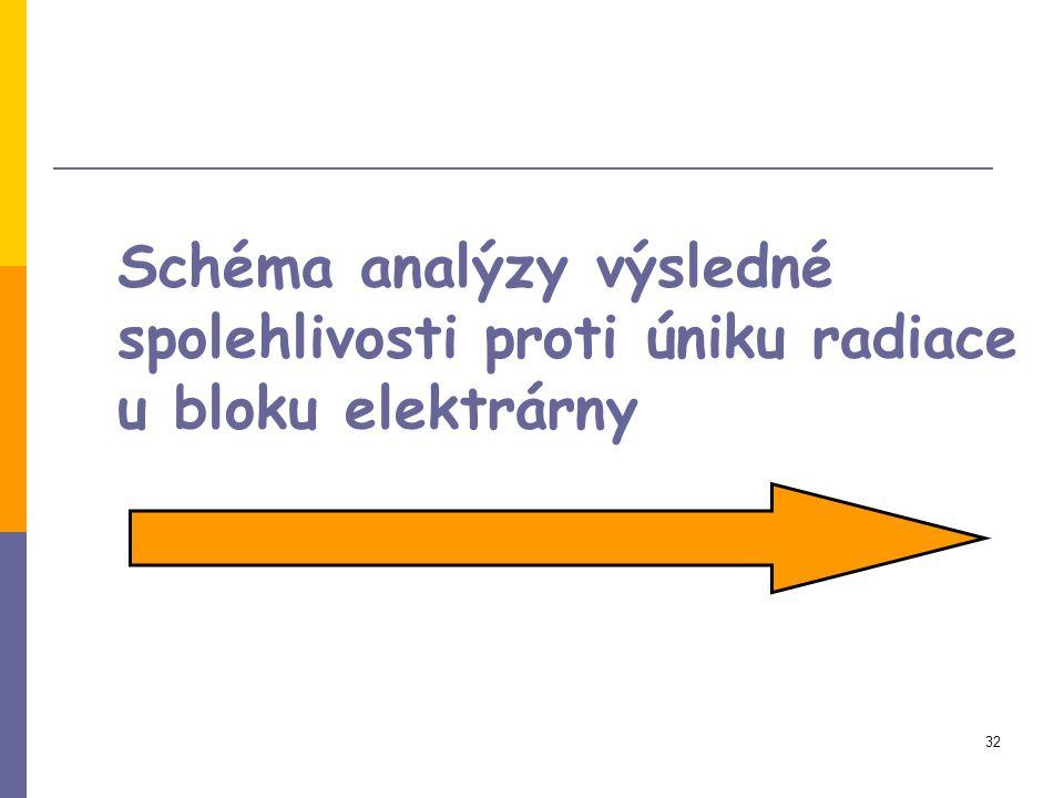 Schéma analýzy výsledné spolehlivosti proti úniku radiace u bloku elektrárny