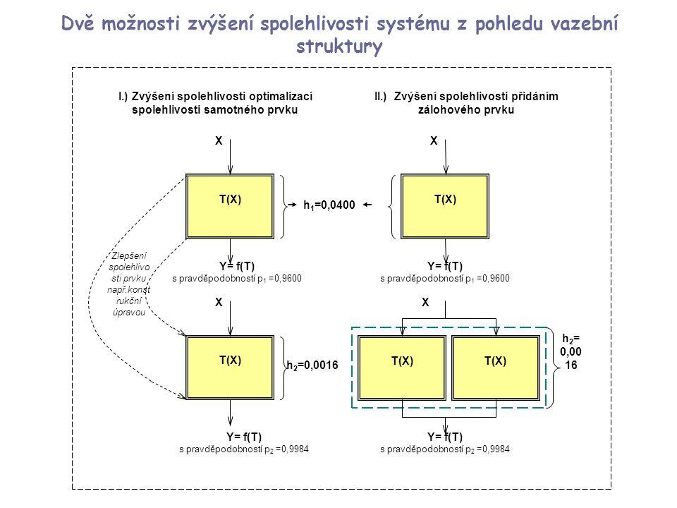 Dvě možnosti zvýšení spolehlivosti systému z pohledu vazební struktury