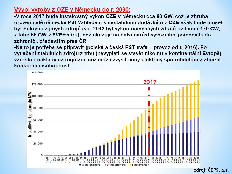 Vývoj výroby z OZE v Německu do r. 2030: