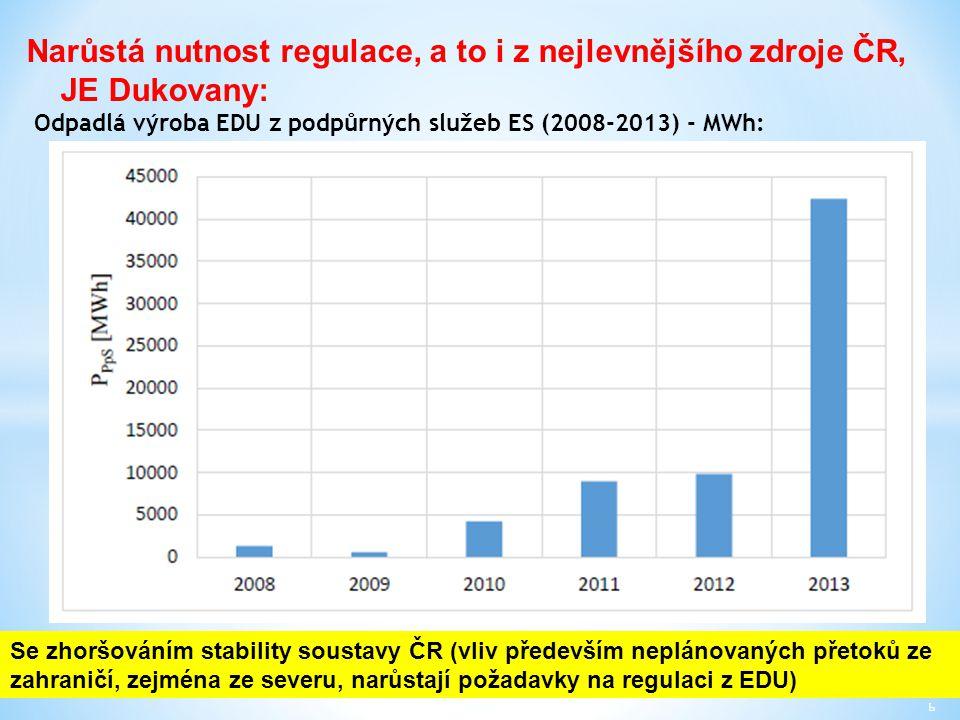 Narůstá nutnost regulace, a to i z nejlevnějšího zdroje ČR, JE Dukovany: