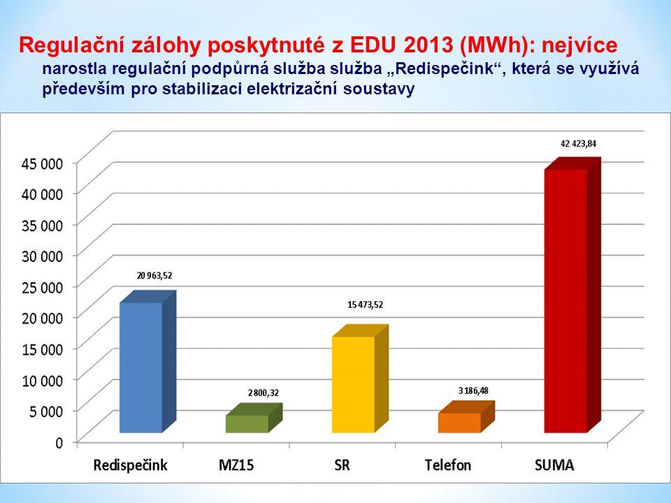 """Regulační zálohy poskytnuté z EDU 2013 (MWh): nejvíce narostla regulační podpůrná služba služba """"Redispečink , která se využívá především pro stabilizaci elektrizační soustavy"""