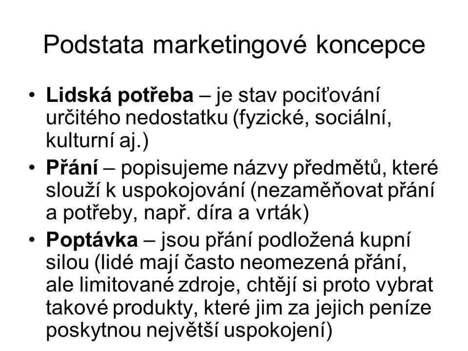 Podstata marketingové koncepce
