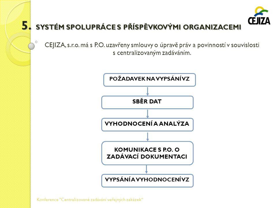 5. SYSTÉM SPOLUPRÁCE S PŘÍSPĚVKOVÝMI ORGANIZACEMI