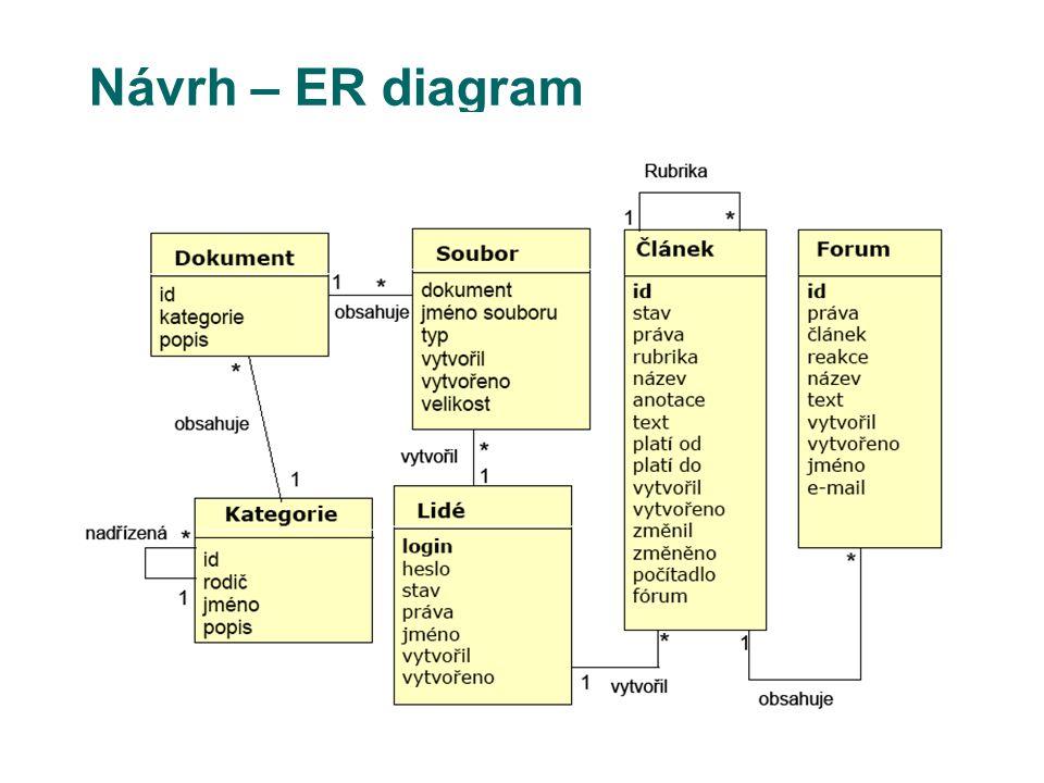 Návrh – ER diagram