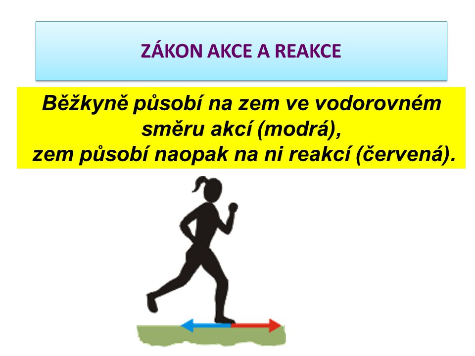 Běžkyně působí na zem ve vodorovném směru akcí (modrá),
