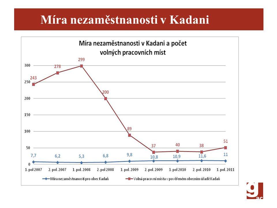 Míra nezaměstnanosti v Kadani