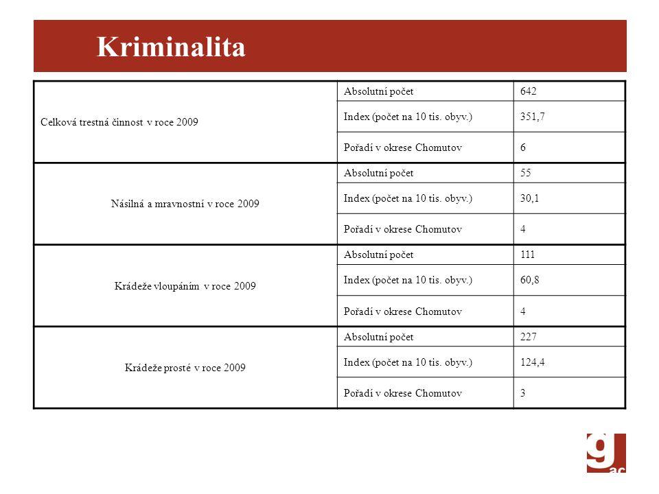 Kriminalita Celková trestná činnost v roce 2009 Absolutní počet 642