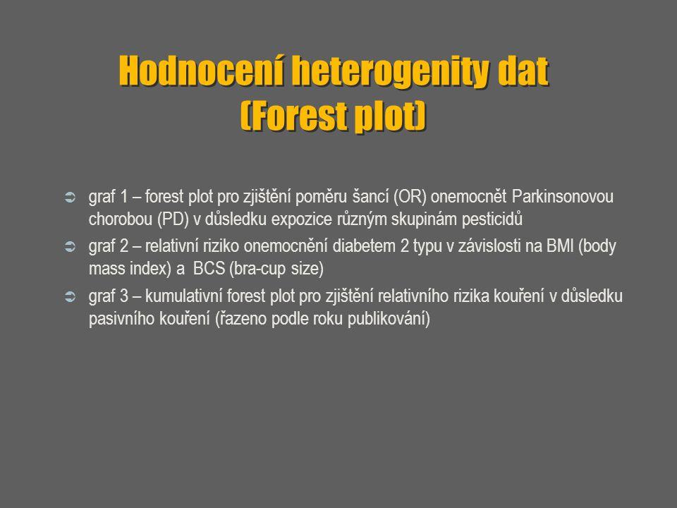 Hodnocení heterogenity dat (Forest plot)