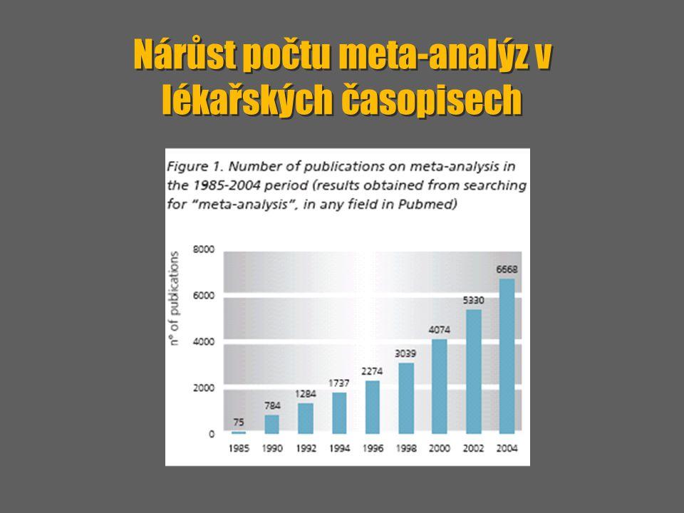 Nárůst počtu meta-analýz v lékařských časopisech