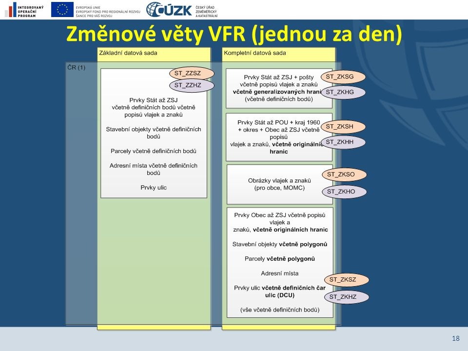 Změnové věty VFR (jednou za den)