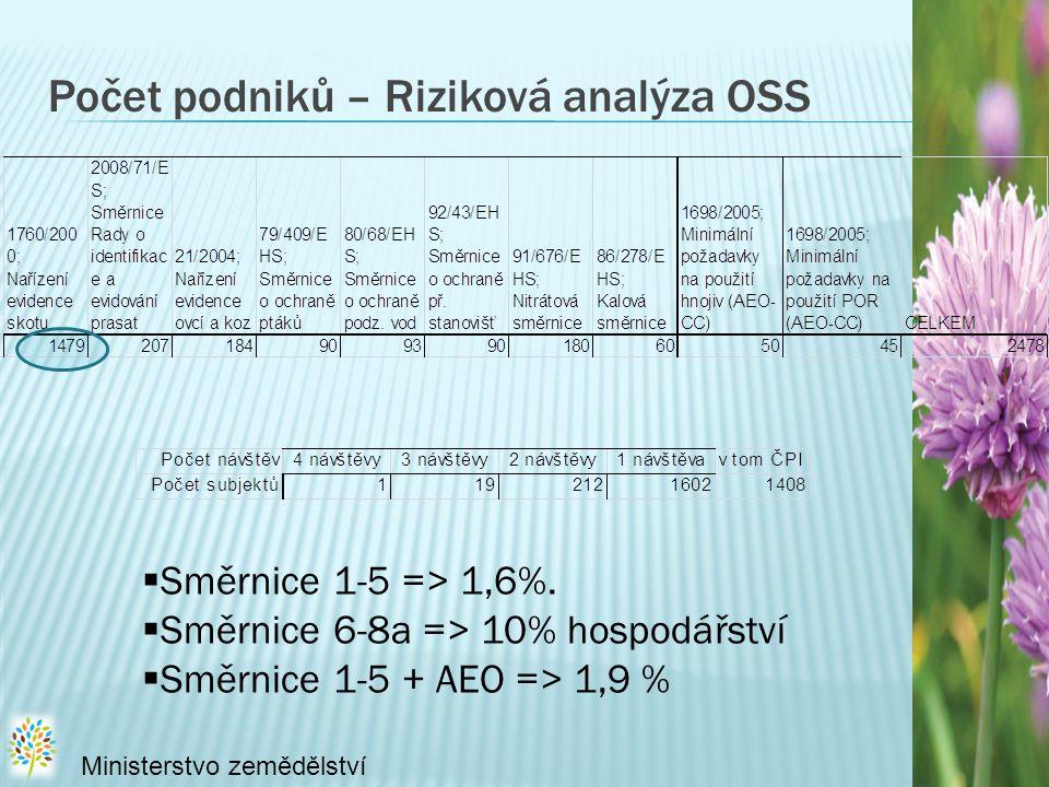 Počet podniků – Riziková analýza OSS