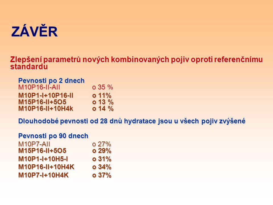 ZÁVĚR Zlepšení parametrů nových kombinovaných pojiv oproti referenčnímu standardu Pevnosti po 2 dnech M10P16-II-AII o 35 %