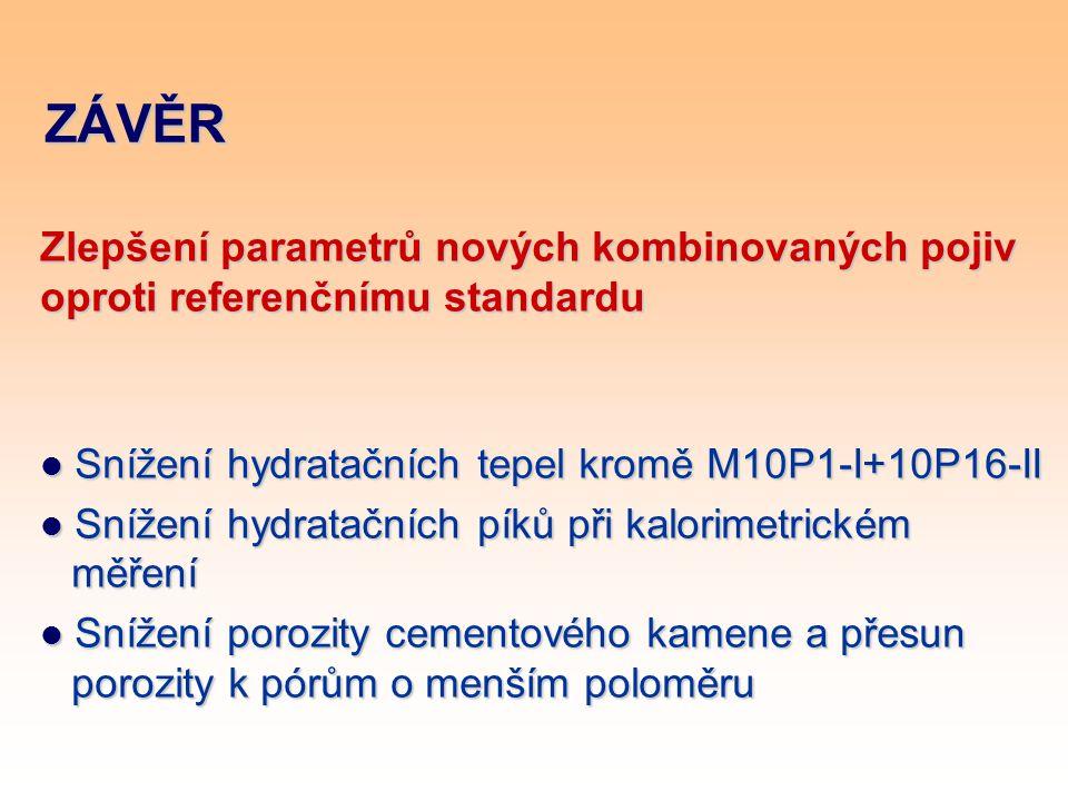 ZÁVĚR Zlepšení parametrů nových kombinovaných pojiv oproti referenčnímu standardu. Snížení hydratačních tepel kromě M10P1-I+10P16-II.