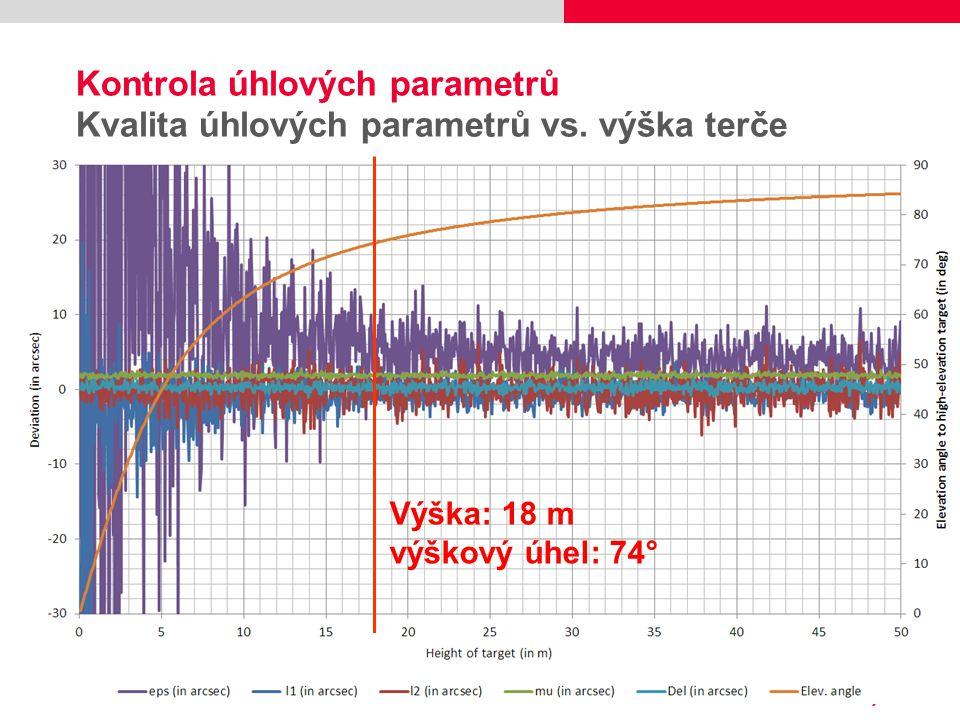 Kontrola úhlových parametrů Kvalita úhlových parametrů vs. výška terče