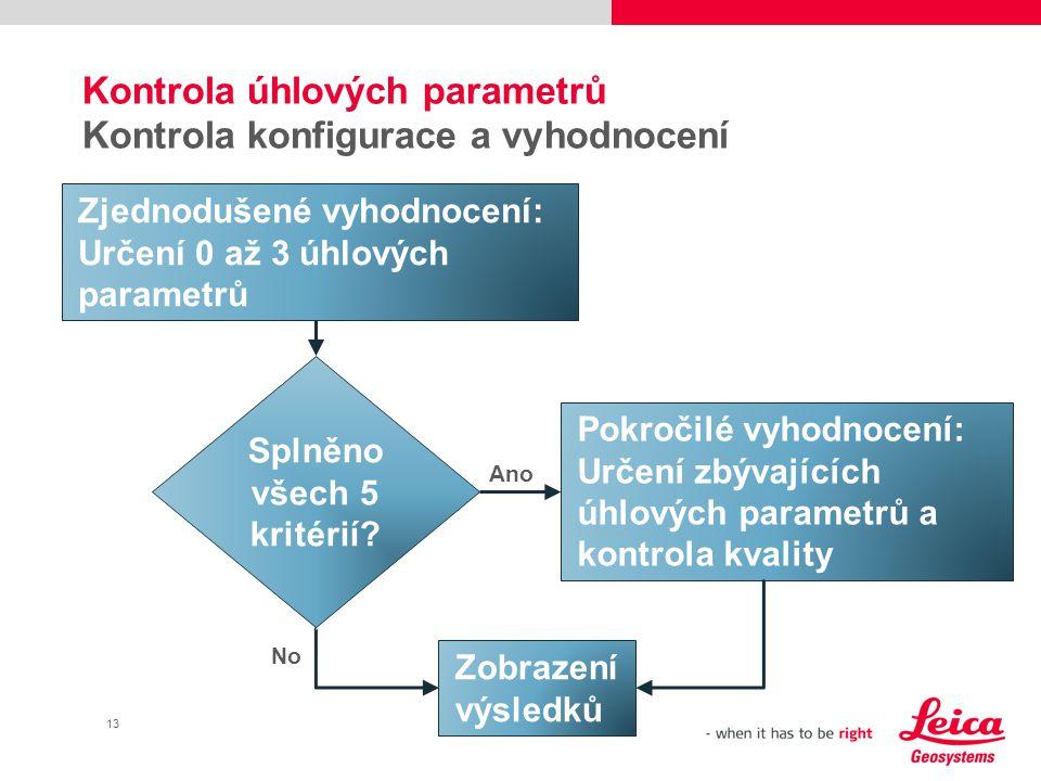 Kontrola úhlových parametrů Kontrola konfigurace a vyhodnocení