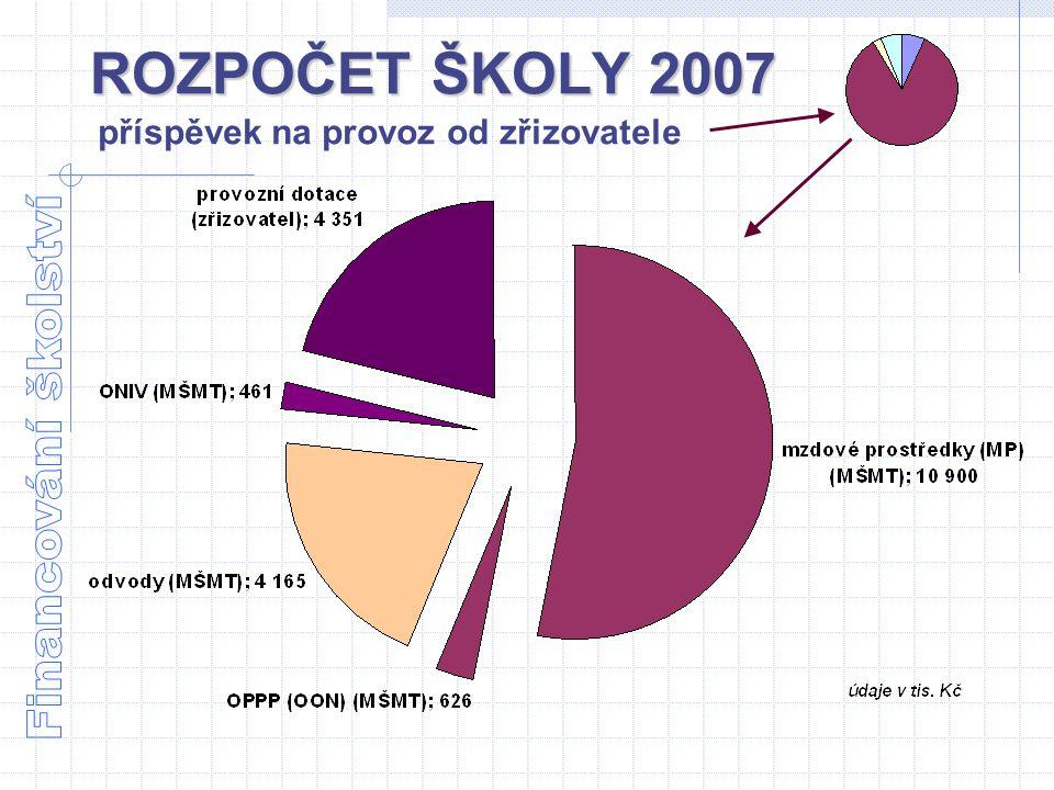 ROZPOČET ŠKOLY 2007 Financování školství