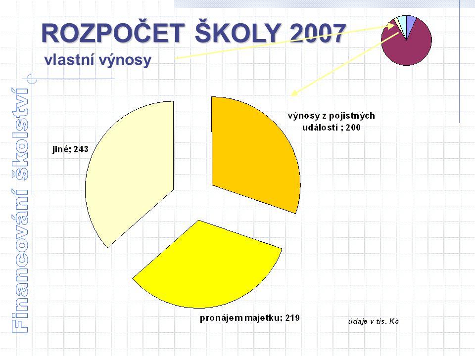 ROZPOČET ŠKOLY 2007 vlastní výnosy Financování školství