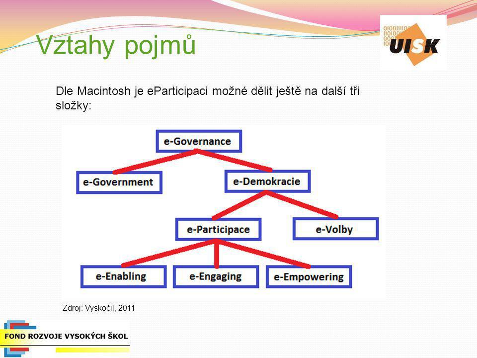 Vztahy pojmů Dle Macintosh je eParticipaci možné dělit ještě na další tři složky: Zdroj: Vyskočil, 2011.
